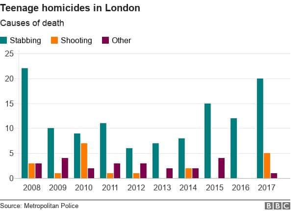 BCC graph on teenage homicide in London