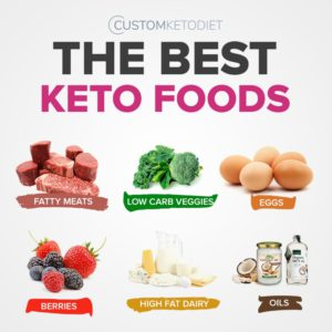 The Best Keto Foods